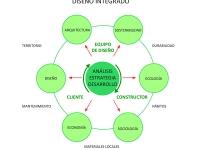 El Proceso de Diseño Integrado en arquitectura Ambiental
