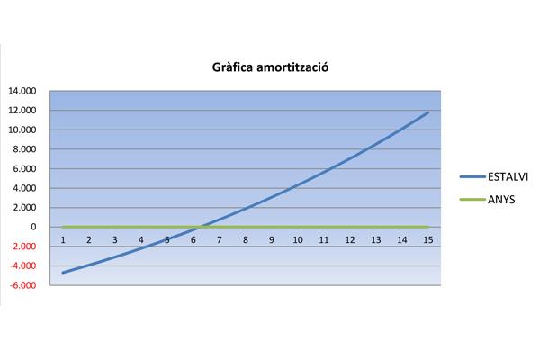 Vall_amortitzacio_600x400