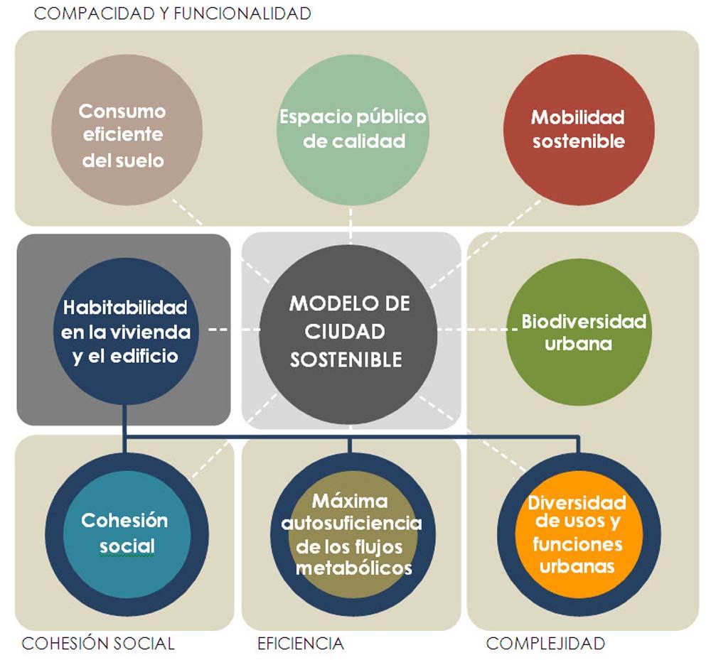 modelo_ciudad_sostenible